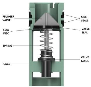Drill Pipe Plunger Valve _ Model FA – Pressure Monitoring _ Keystone Energy