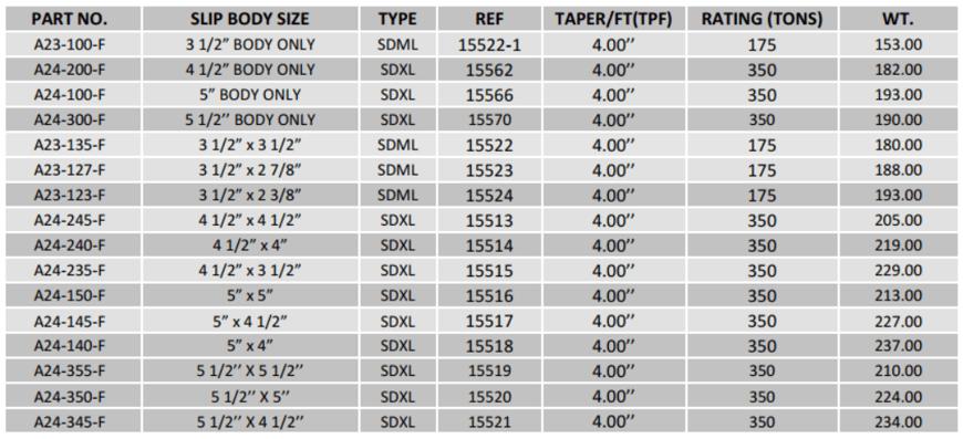 KET SD Type Rotary Slips Table