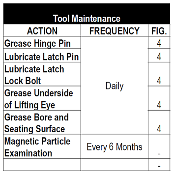 Tool maintenance chart MRA